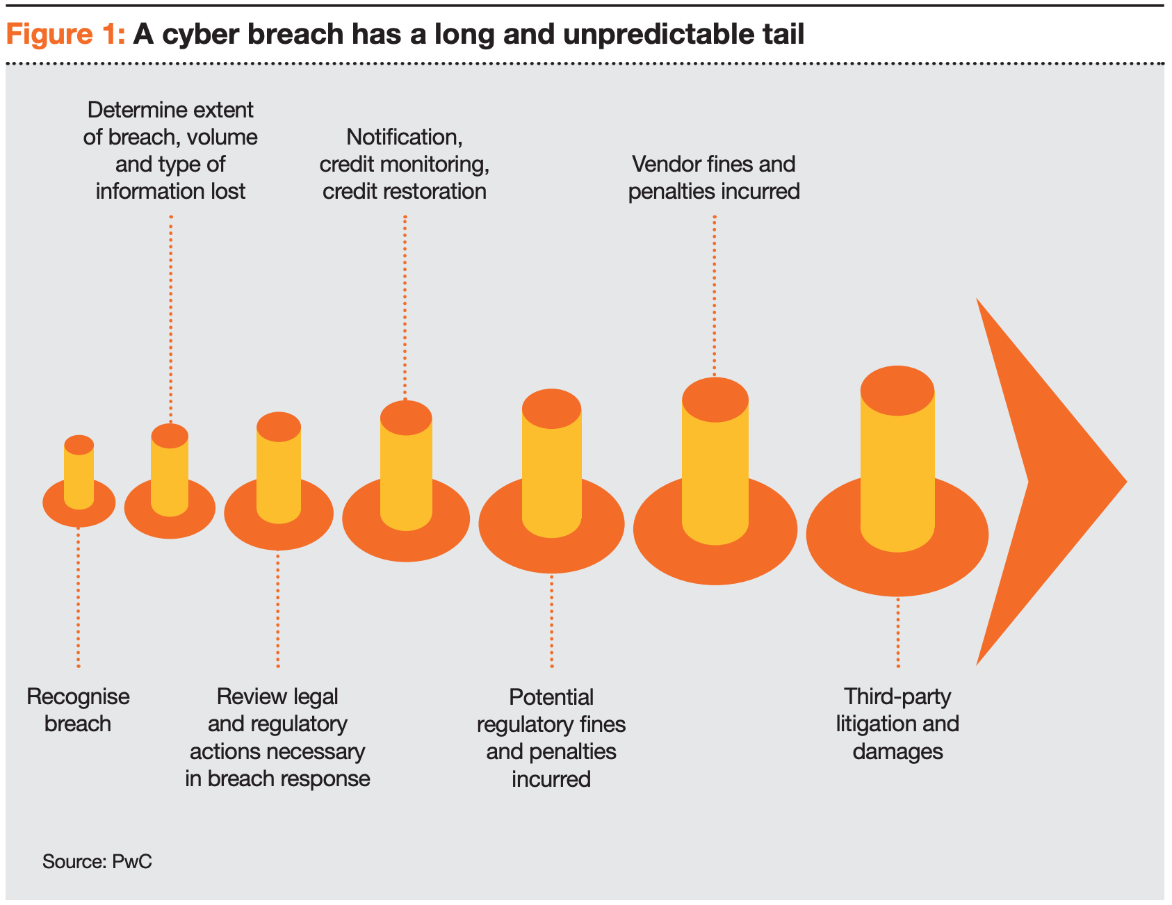 Cyber incident long tail